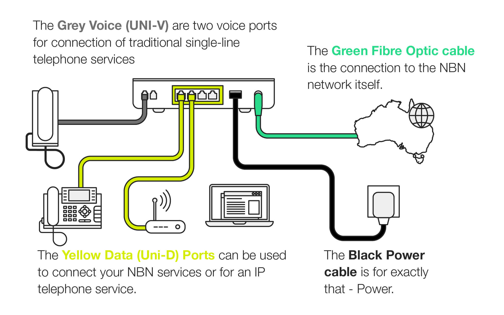 Power Outages And The Nbn Infiniti Telecommunications Single Line Phone Wiring Diagram Illustration Of An Connection Box Showing