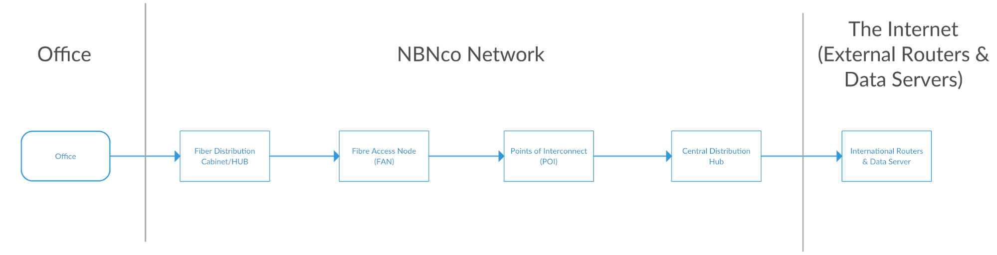 how your business connects to the internet via nbn